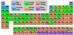 Where Do All the Elements Come From? See what produced the various elements on the periodic table - From the Big Bang and the explosion of hypergiant stars to the work of researchers in manmade labs. Nasa Pictures, Astronomy Pictures, Nasa Images, Cosmos, Neutron Star, Love Astrology, Big Bang, Herve, Quantum Physics