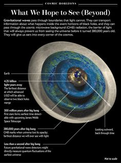 LIGO and Gravitational Waves: A Graphic Explanation Astronomy Facts, Planetary Science, Space And Astronomy, Astronomy Science, Weird Science, Science Facts, Life Science, Physical Science, Science Education