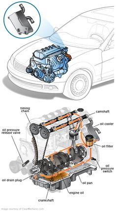 Mounted to the bottom of the crankcase, the oil pan is a reservoir where engine oil is stored and drawn from. Mécanicien Automobile, Car Learning, Engine Working, Car Facts, Car Care Tips, Mechanic Humor, Automotive Engineering, Tuner Cars, Mechanical Design