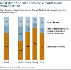 Only about 6 in 10 citizens know that Roe v. Wade dealt with abortion