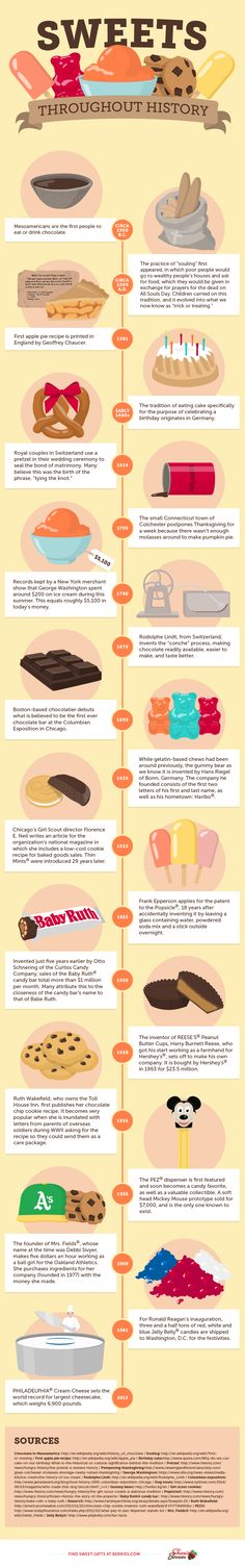 """19 of the most interesting facts in sweets history, from the start of singing """"Happy Birthday"""" to record-breaking cakes. #infographic #desserts"""