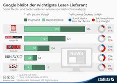 Infografik: Google bleibt der wichtigste Leser-Lieferant | Statista