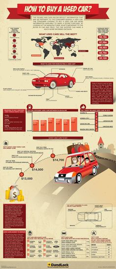 How to buy a used car #infographics