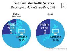 Les plateformes de bureau éclipsent toujours les plateformes mobiles