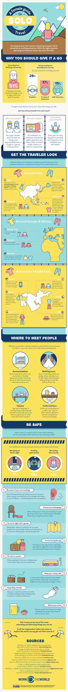 Solo Travel Guide for Women Infographic. Traveling alone or as single lady.