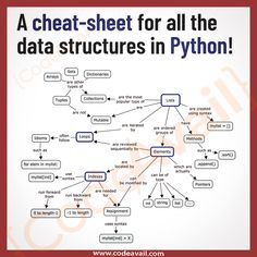 Python has implicit support for Data Structures which enable you to store and access data. These structures are called List, Dictionary, Tuple and Set. Learn Computer Coding, Computer Programming Languages, Computer Basics, Learn Programming, Python Programming, Computer Technology, Computer Science, Machine Learning Deep Learning, Machine Learning Artificial Intelligence