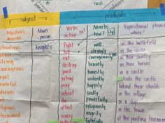 "Sample of Sentence Patterning Chart (AKA Farmer in the Dell) I love the added strip showing ""subject/predicate"""