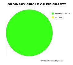 McSweeney's Internet Tendency: Ben Greenman's Graphs About Charts and Charts About Graphs: Graph #10.