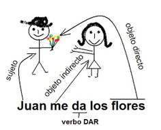 Spanish Learning Centre Blackpool: Pronouns and the RID rule Direct and Indirect object pronouns High School Spanish, Spanish Grammar, Spanish English, Spanish Language Learning, Spanish Teacher, Spanish Classroom, Basic Grammar, Spanish Jokes, Language Study