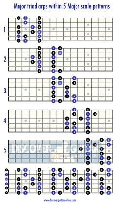 Major Triad Arpeggios within the Major scale patterns | Discover Guitar Online, Learn to Play Guitar