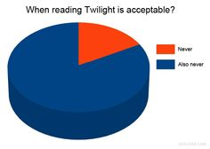 I have a confession to make. I hate on Twilight so much because I know that if I ever read it, I will enjoy it despite the obvious flaws with the plot, characters, and ideology.