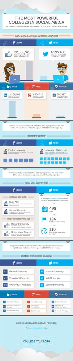 Infographic: The Most Powerful Colleges in Social Media #infographic