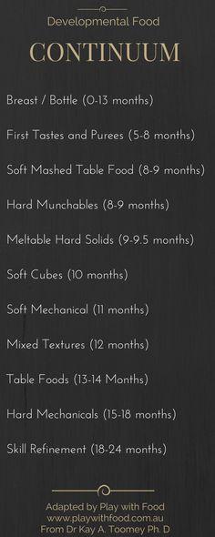 Developmental Food Continuum | Play with Food