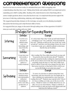This handy little document is great to send home or keep close during book discussions.  There are definitions and examples for inferring, summarizing, and synthesizing which come in handy for parents using this resource at home.  You will also find specific questions to help students infer, summarize, synthesize, analyze, critique and recall basic information from the story!