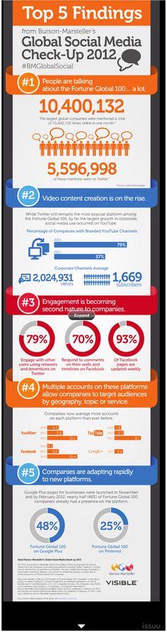 [Infografik] 5 Social Media Erkenntnisse für 2012 | Burson-Marsteller