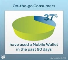Mobile Payments on the Rise, PayPal and Amazon Ahead of Google Wallet
