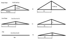 Types of the Roof by Slope Hip Roof, Flat Roof, Shed Design, Roof Design, Calculate Roof Pitch, Building A Shed Roof, Backyard Sheds, Backyard Patio, Shed Construction