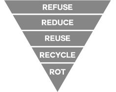 The five Rs of zero waste