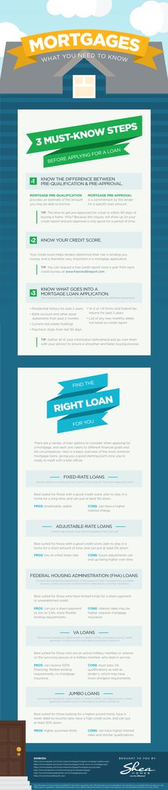 Looking for your dream home? Learn the basics of some of the most common mortgages and what steps you should take before applying for a home loan with this easy to understand #infographic.