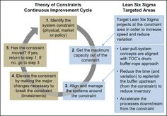 Increase Lean Six Sigma's Power with TOC and Systems Thinking