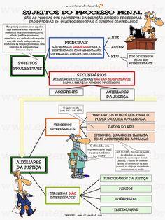 ENTENDEU DIREITO OU QUER QUE DESENHE ???: SUJEITOS DO PROCESSO PENAL