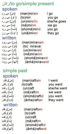 Simple Present and Past in Farsi                                                                                                                                                                                 More