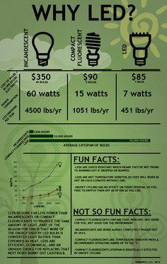 ¿Por qué LED? . El uso del led nos reporta beneficios tanto económicos como medioambientales.