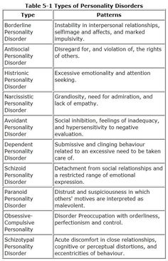 Personality Disorders - A writer's resource - Writers Write
