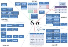 Six Sigma tools with their interconnections – Hausarbeit Ideen Visual Management, Change Management, Business Management, Project Management, Lean Six Sigma, Process Improvement, Self Improvement, Six Sigma Tools, Planning Excel