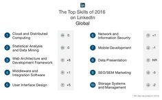 What Are Technical Skills Average Number Of Social Media Followers For B2B Linkedin Kills It .