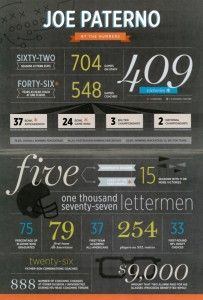 penn state numbers