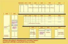 Příklady skladebných rozměrů spodních skříněk kuchyňské linky