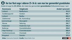 DEMOGRAFI TOP 10: Her får færrest unge en uddannelse | Valg2015 | DR