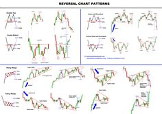 All Chart patterns repeats and predicted accurately as the 3 market Trendline direction: CONTINUATION, REVERSAL, BILATERAL (can go either way). In real market, imperfect chart patterns form called …