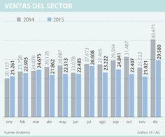 Las ventas del sector automotor cayeron 26,8% en diciembre