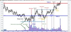 Wyckoff trading method forex