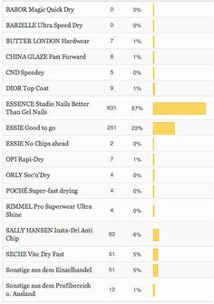 Umfrageergebnisse: Die besten Überlacke » Magimania - Beauty Blog
