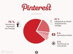 Infographie amusante reseaux sociaux 1