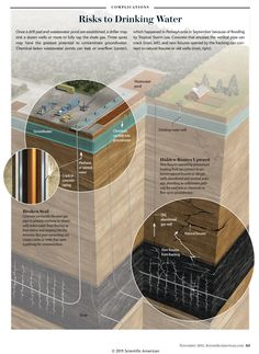 """Risks to Drinking Water [Illustration by Don Foley; for """"The Truth About Fracking"""" by Chris Mooney, Scientific American, November 2011]"""