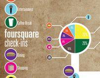 #FourSquare #Infographic by Stephanie Smanto, via Behance