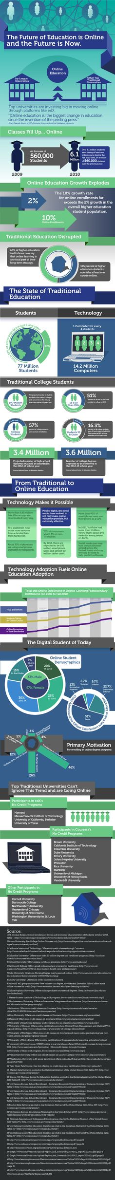 The future of education is online! See our InfoGraphic now for a thorough, informative look at the statistics behind the online education revolution. Teaching Technology, Educational Technology, Educational Innovations, E Online, E Learning, Blended Learning, Continuing Education, Higher Education, Flipped Classroom