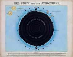 The Earth and its Atmosphere (1840)
