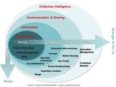 Enterprise 2.0 Framework. Read more in my #Blog http://www.geistreich78.net