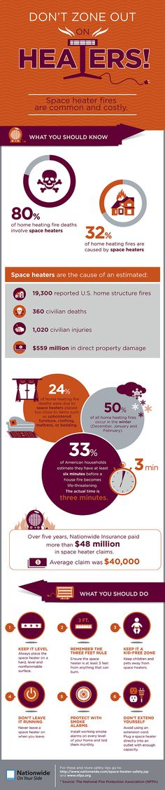 Learn a few interesting statistics about space heater fires, and the steps you and your family can take to avoid them. Space heater safety is simple when you follow the precautions listed in the infographic below.  |Nationwide Insurance