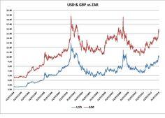 rand vs dollar history 1994 - Google Search