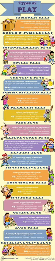 Found on http://fingerprintprojects.com Intended Audience: parents and teachers, Intended Developmental Group: Early Childhood, How it can help and why you picked it: I choose this as an informational poster for parents to understand the different types of play their children participate in, as well as a informational poster for possible preschool teachers to help promote different types of play for children.