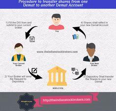 Demat share transfer procedure