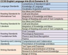 CCSS English Language Arts (ELA) Domains K-12