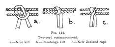 Journal of the Polynesian Society: The Evolution Of Maori Clothing. Part IX, By Te Rangi Hiroa (P. Buck) P Flax Weaving, Weaving Art, Finger Weaving, Rain Cape, Maori Art, Weaving Techniques, Evolution, Cloaks, Journal
