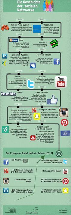 Die Social-Media-Geschichte im Überblick ➡️ Ein Klick auf die Grafik führt Sie zu weiteren Informationen. The History of #SocialMedia